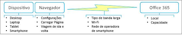 Fatores de Desempenho de Rede