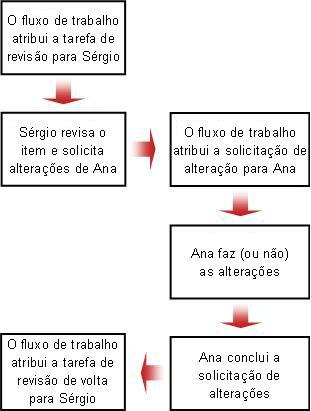Fluxograma da solicitação de alteração