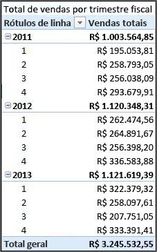 Tabela dinâmica do total de vendas por trimestre fiscal