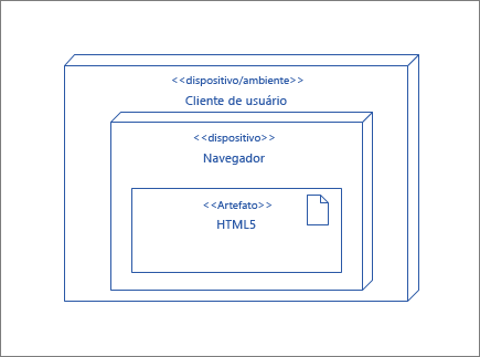 Nó UserClient, que contém o nó de navegador que contém o artefato HTML5