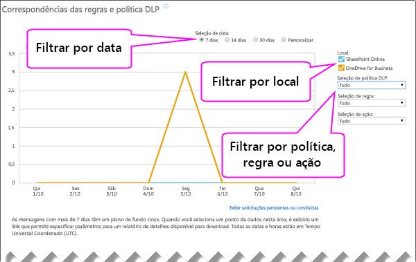Relatório DLP mostrando opções para filtrar