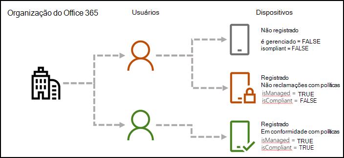 Fluxo mostrando valores de parâmetro AAD Shell para se dispositivos estão inscrito e reclamações