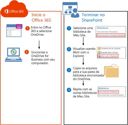 Etapas para mover bibliotecas do SharePoint 2010 para o Office 365