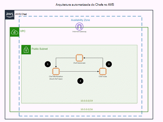 Modelo para AWS: Arquitetura Automatizada do Chefe