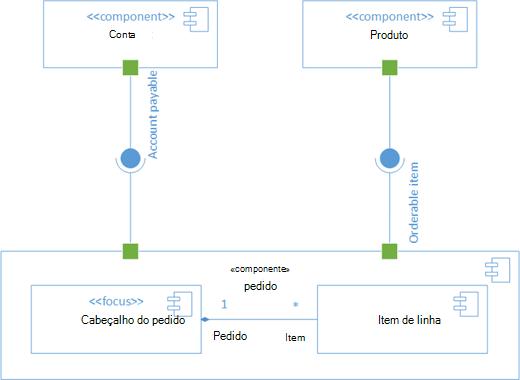 Um diagrama de componente UML de exemplo.