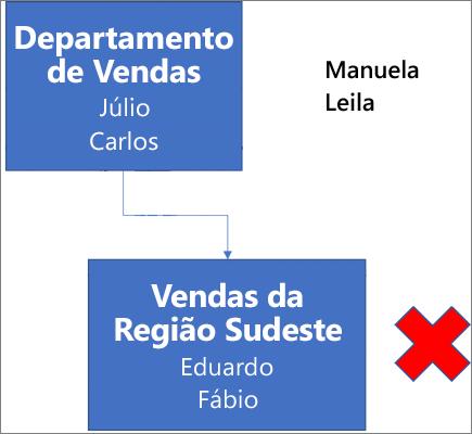 O diagrama mostra uma caixa intitulada Departamento de Vendas, que contém os nomes Júlio e Carlos, e que está conectada a uma caixa abaixo dela intitulada Vendas da Costa Oeste, com os nomes Humberto e Fábio. Há um X vermelho ao lado da caixa. Os nomes Sara e Maria Eduarda estão no canto superior direito do diagrama.