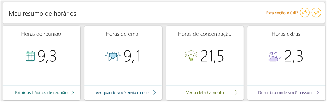 Captura de tela do painel do MyAnalytics