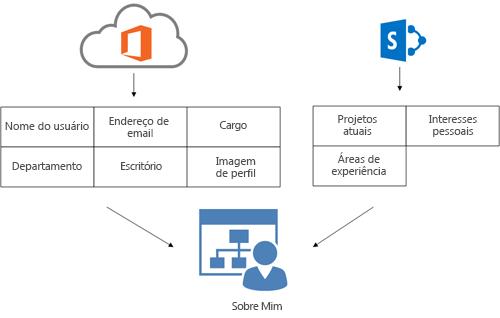 diagrama que ilustra como as informações de perfil de serviço de diretório do office 365 e as informações de perfil do sharepoint online preenchem a página sobre mim de um usuário