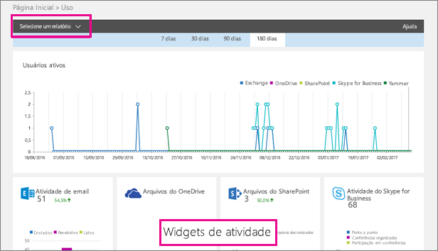 O painel de uso do Office 365