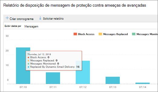 Dados de relatório de descarte de mensagens de ATP para um dia
