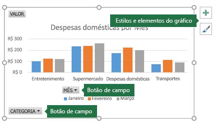 Gráfico Dinâmico com rótulos apontando para Botões de Campo e Ferramentas de Gráfico