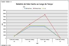 Tabela Valor acumulado no Excel