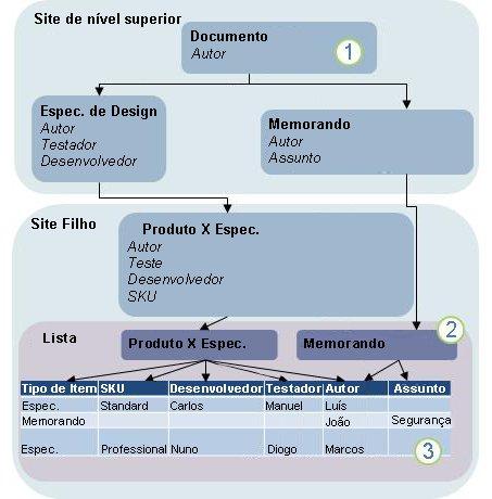 Diagrama de herança de tipo de conteúdo