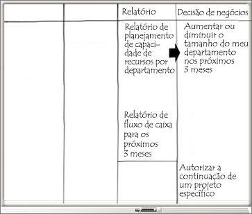 Quadro de comunicações com uma coluna Relatório e Decisões de Negócios