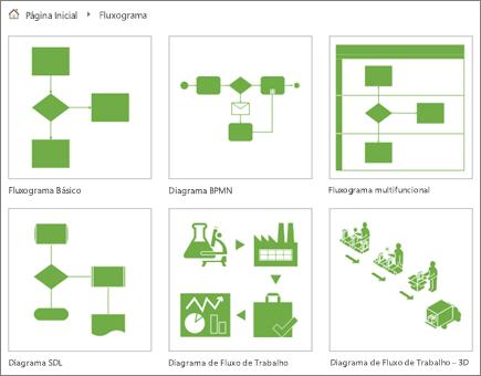 Captura de tela de seis miniaturas de diagrama na página de categoria de Fluxograma.