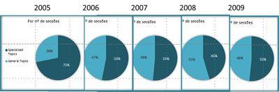 Comparação de gráficos