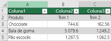 Tabela do Excel com dados de cabeçalho, mas não selecionada com a opção Minha tabela tem cabeçalhos, portanto, o Excel adicionou nomes de cabeçalho padrão como Coluna1, Coluna2.