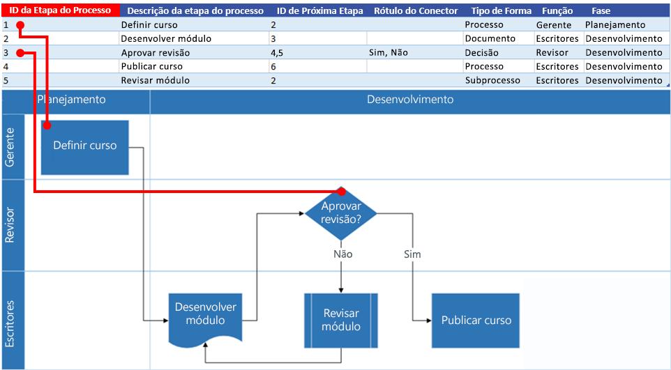Interação do Mapa de Processos do Excel com o fluxograma do Visio: ID da Etapa do Processo
