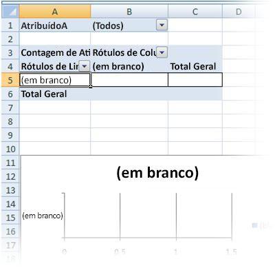 os relatórios de tabela dinâmica e gráfico dinâmico em branco