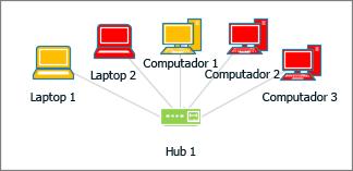 Formas de computadores com cores diferentes