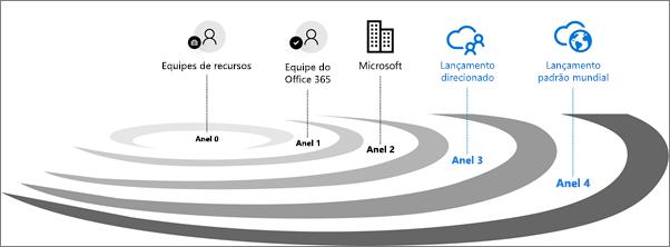 Anéis de validação de versão para o Office 365.