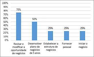 Gráfico % Concluído no relatório Visão Geral do Projeto