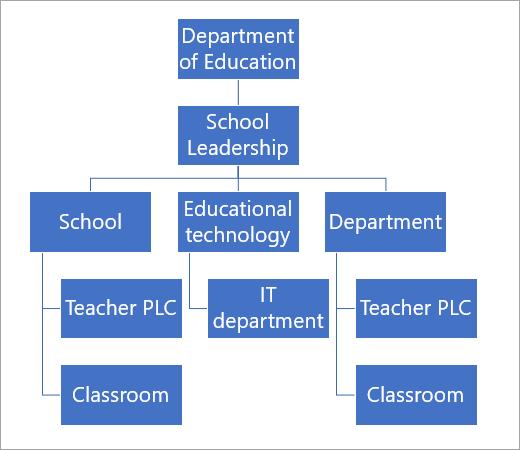 Hierarquia da equipe de exemplo no Microsoft Teams