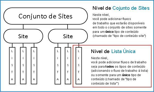 Mapa de conjunto de sites com explicação sobre três maneiras de adicionar
