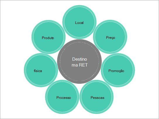 Modelo de diagrama básico para uma combinação de marketing