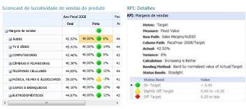 Um relatório de Detalhes de KPI fornece informações adicionais sobre valores em um scorecard do PerformancePoint