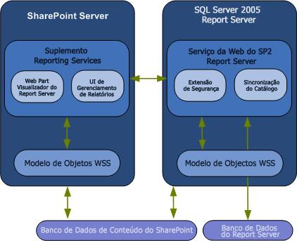 Diagrama de integração