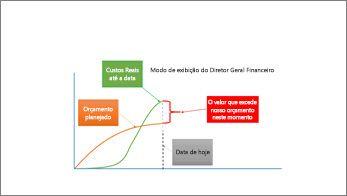 Modo de exibição de diretor financeiro exibindo informações de alto nível