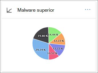 SCC - Malware superior EOP
