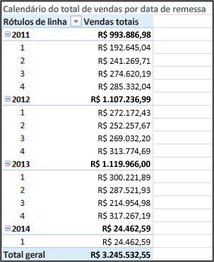Tabela dinâmica de vendas totais por data de envio com calendário de envio