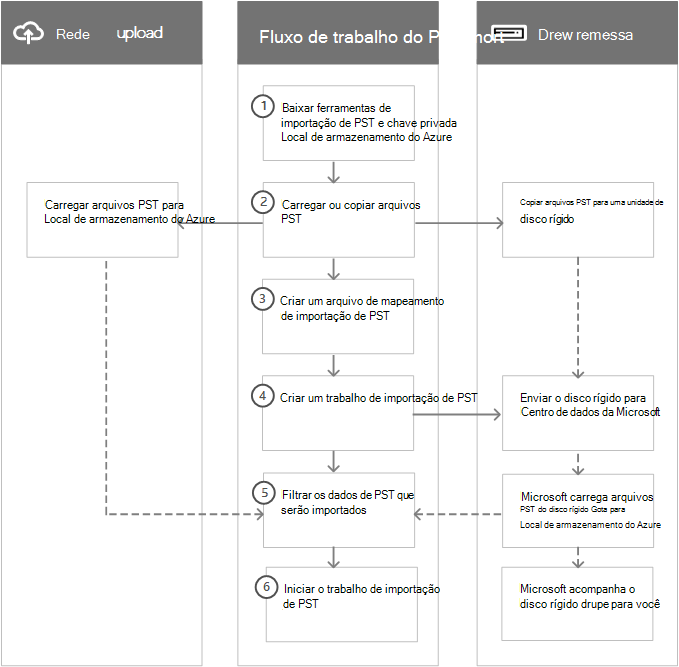 Fluxo de trabalho do processo de importação de PST