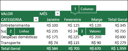 Exemplo de uma Tabela Dinâmica e como os Campos se correlacionam à lista de Campos.