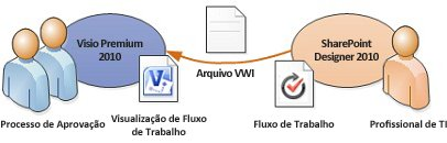 Diagramas de fluxo de trabalho podem ser exportados para o Visio