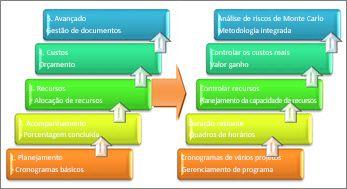 Áreas básicas e avançadas de um sistema de gerenciamento de projetos