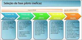 Seleção de fase piloto ineficaz