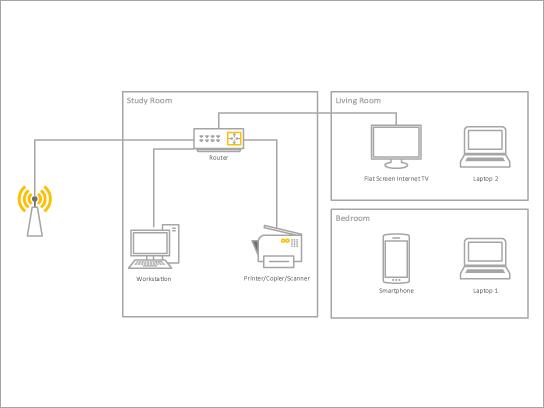 Um modelo de diagrama básico para uma rede doméstica.
