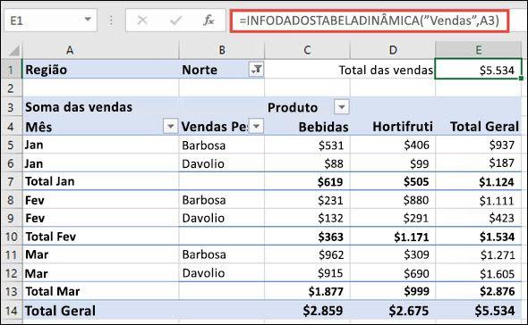 Exemplo de como usar a função INFODADOSTABELADINÂMICA para retornar dados de uma tabela dinâmica.