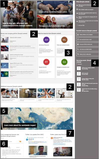 A home page do modelo de site de gerenciamento de crise com as Web Parts numeradas.