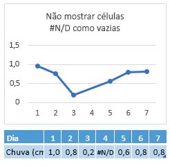 # N/d na célula do dia 4, gráfico mostrando uma conexão entre o dia 4