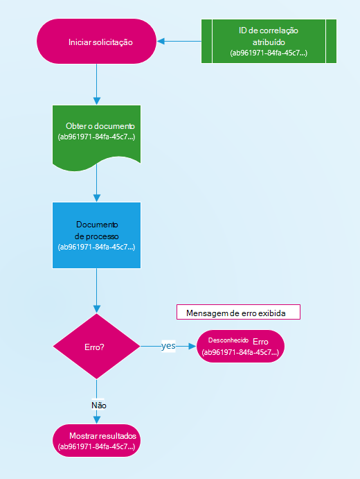 Diagrama de como uma ID de correlação é atribuída