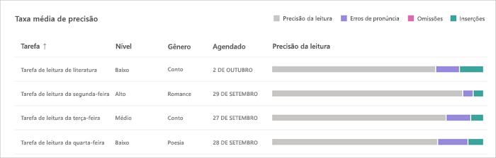 gráficos de barras acompanham os títulos das atribuições