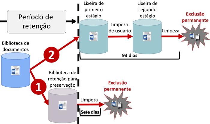 Diagrama do fluxo de retenção no SharePoint e no OneDrive