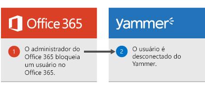 O administrador do Office 365 bloqueia um usuário no Office 365, e o usuário é desconectado do Yammer.