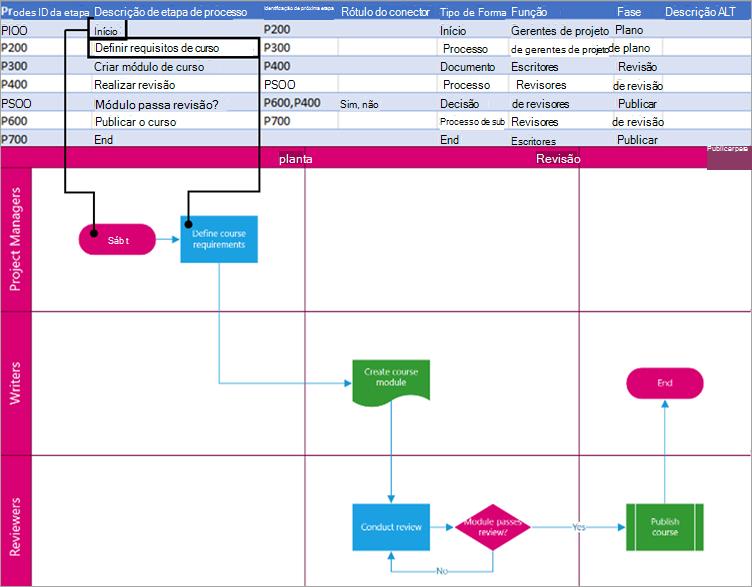 Descrição da etapa de processo exibida na forma.