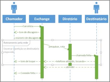 Condição de Sequência de UML