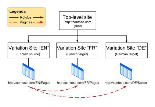 Gráfico de hierarquia mostrando um site raiz de nível superior com três variações abaixo dele. As variações são os idiomas inglês, francês e alemão